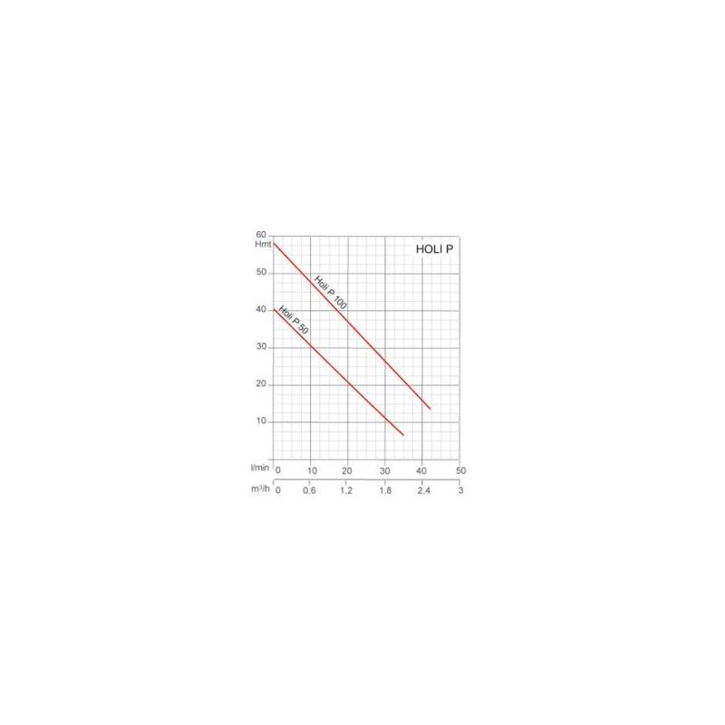 Pompe de transfert pour eau propre 230V -0.37Kw
