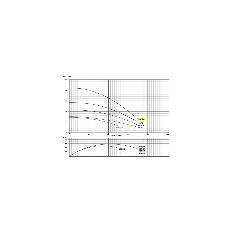 "Pompe immergée monophasée 4"" 2.2kW/3cv - 230V"