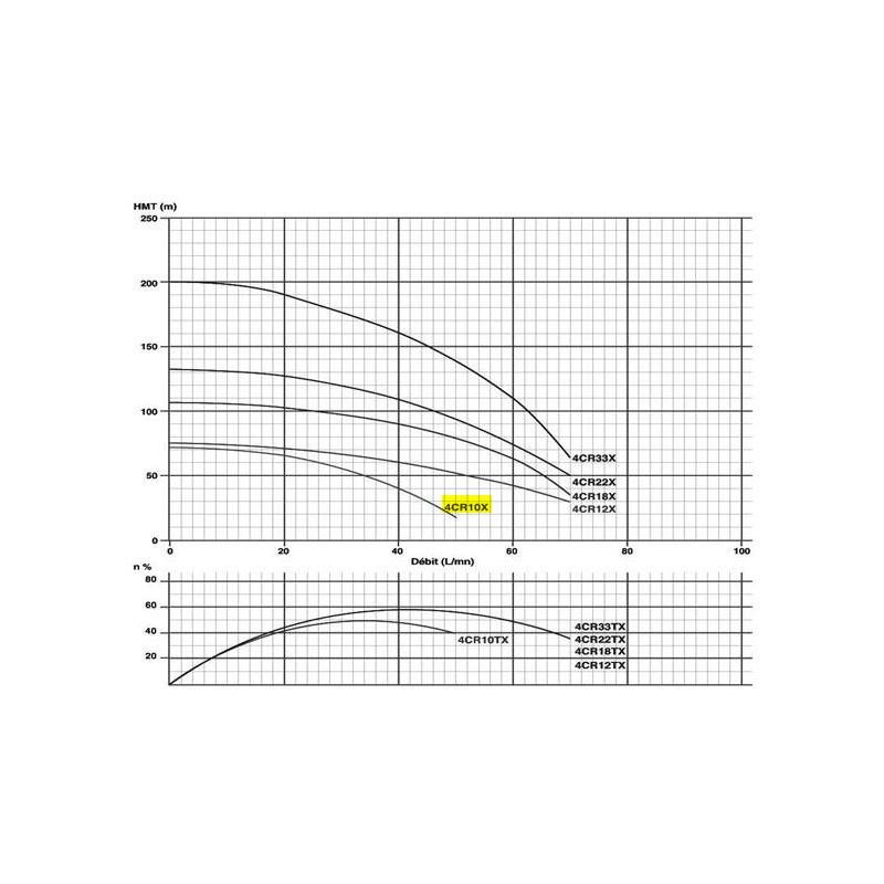 "Pompe immergée 4"" 0.55Kw/0.75cv Tur.INOX"