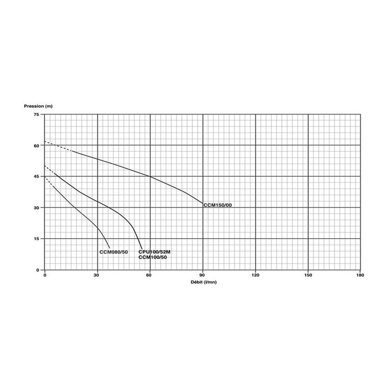 Pompe serie JET 230V 1.1Kw/1.5cv
